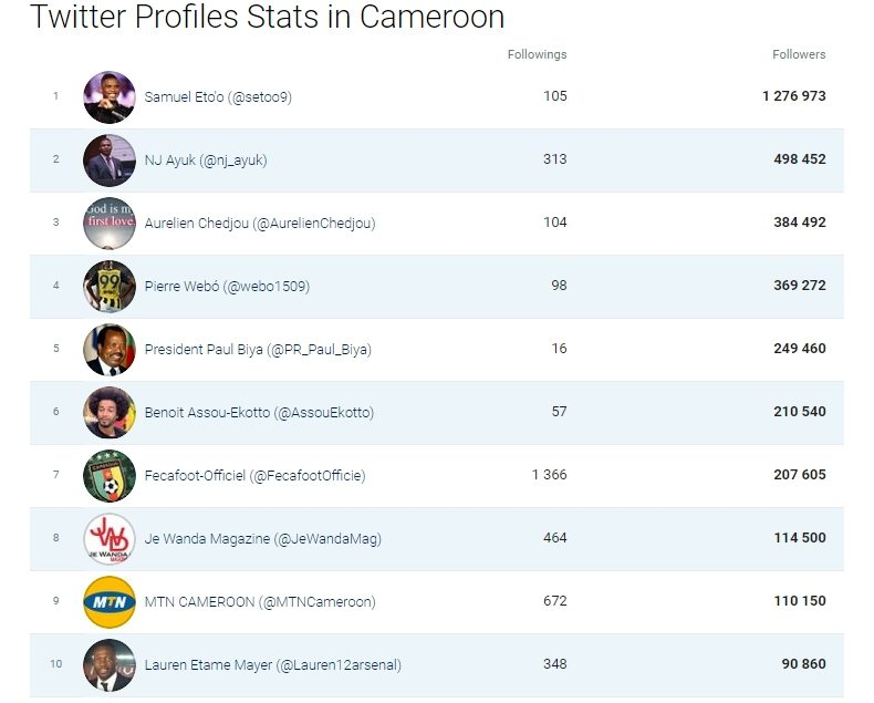 TOP 10 most followed Twitter accounts in Cameroon in 2017