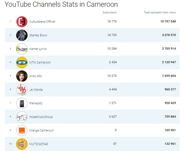 TOP 10 Cameroonian Youtube Channels with the Most Views in Cameroon in 2017